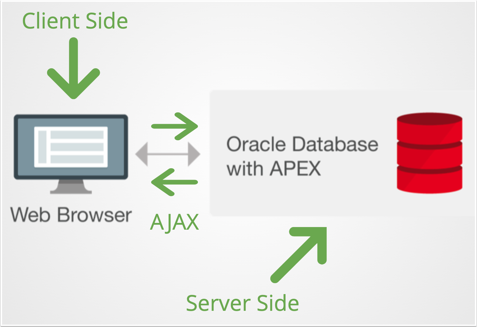 Video: Getting started with AJAX in Oracle APEX